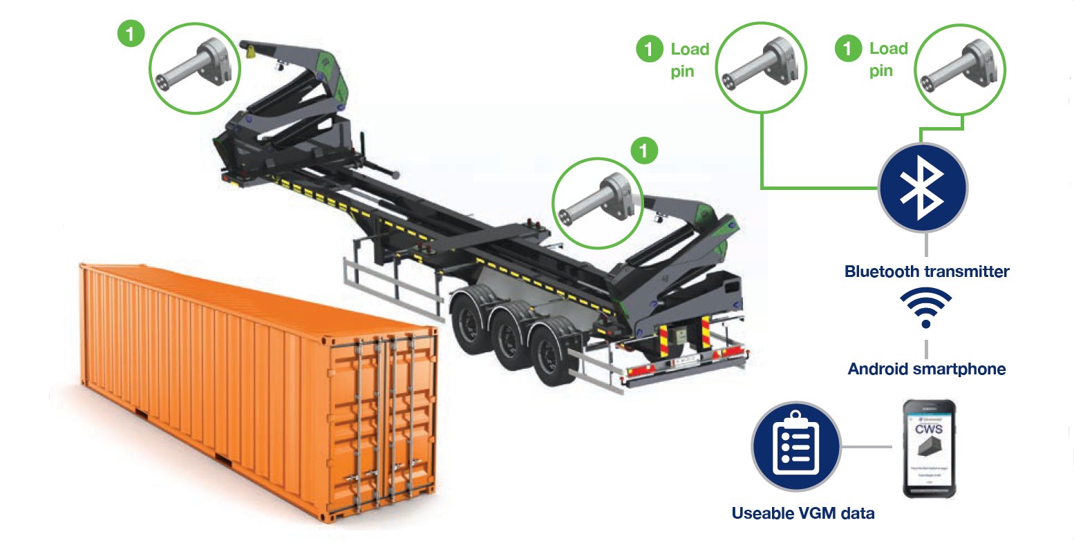 Strainstall | Container weight system™ sidelifter configuration